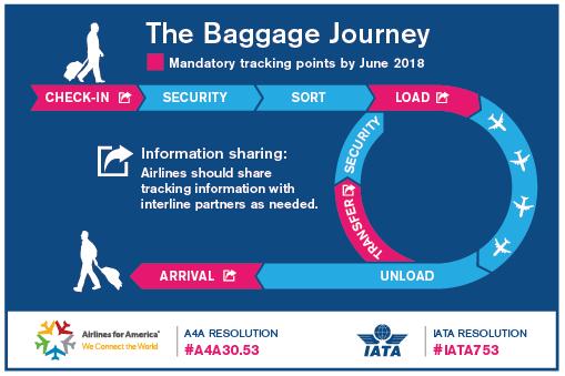 Times-7 | IATA RFID baggage tracking